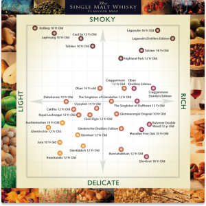 A-Guide-to-Whisky-Flavours